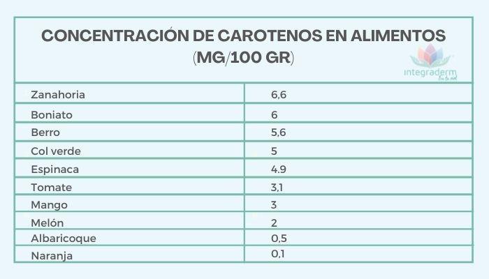 CONCENTRACIÓN DE CAROTENOS EN ALIMENTOS - dermatologa laura moya-integraderm